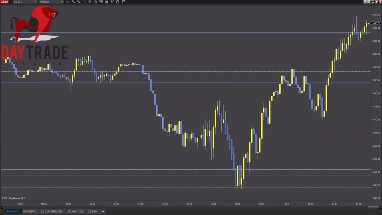 Advanced Forecasting & Trade Planning for the Professional Trader – Day Trade Like a Pro