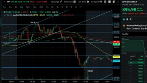 Day Trading $SPY with Reaction Points