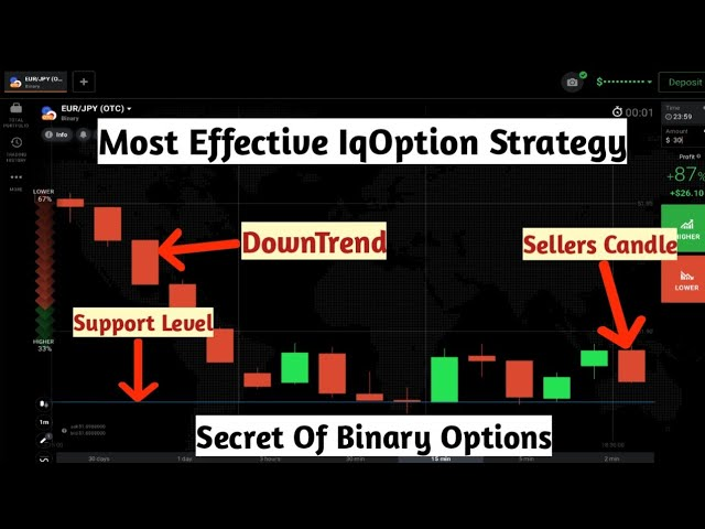 Most Effective IqOption Strategy Secret Of Binary Options 90%Accurate And Winning Strategy IqOption 