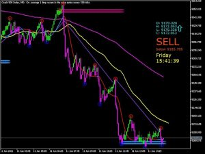 BEST PRICE ACTION SOFTWARE FOR FOREX AND DERIV