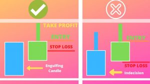 HOW TO DAY TRADE WITH THE RIGHT STRATEGY – FOREX – STOCKS- CRYPTOCURRENCY