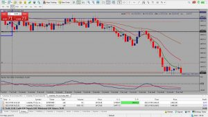 """Thur 8th July – """"Live Trading"""" Synthetic Indices – Deriv MT5 -V75-1s"""